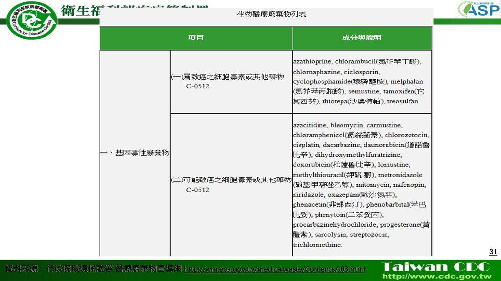 資料來源:行政院環境保護署 醫療廢棄物宣導網 http://wm. epa. gov