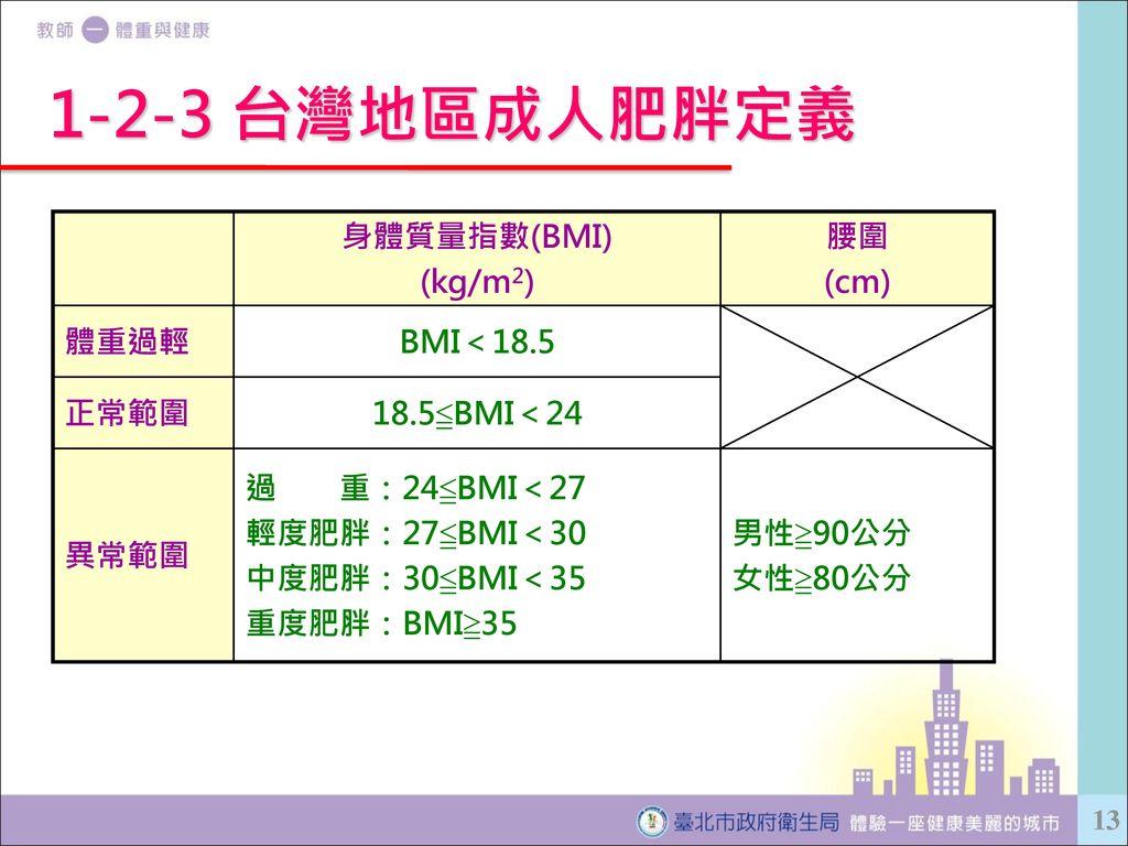 1-2-3 台灣地區成人肥胖定義 身體質量指數(BMI) (kg/m2) 腰圍 (cm) 體重過輕 BMI<18.5 正常範圍