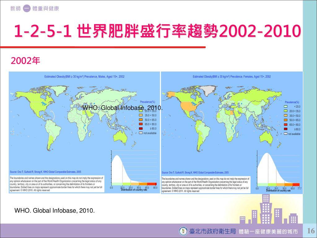 1-2-5-1 世界肥胖盛行率趨勢2002-2010 2002年 WHO. Global Infobase, 2010.