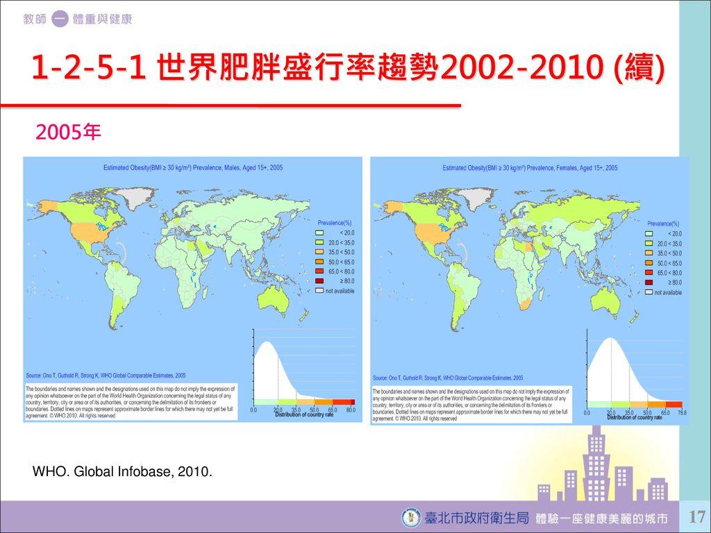 1-2-5-1 世界肥胖盛行率趨勢2002-2010 (續) 2005年 WHO. Global Infobase, 2010.