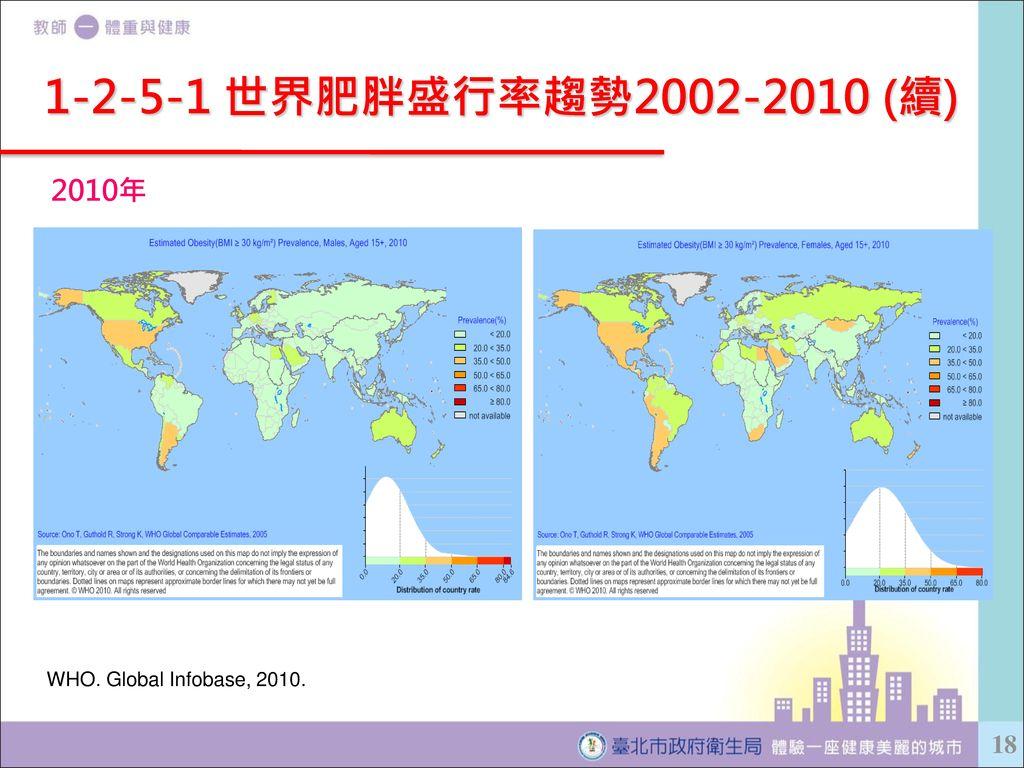 1-2-5-1 世界肥胖盛行率趨勢2002-2010 (續) 2010年 WHO. Global Infobase, 2010.