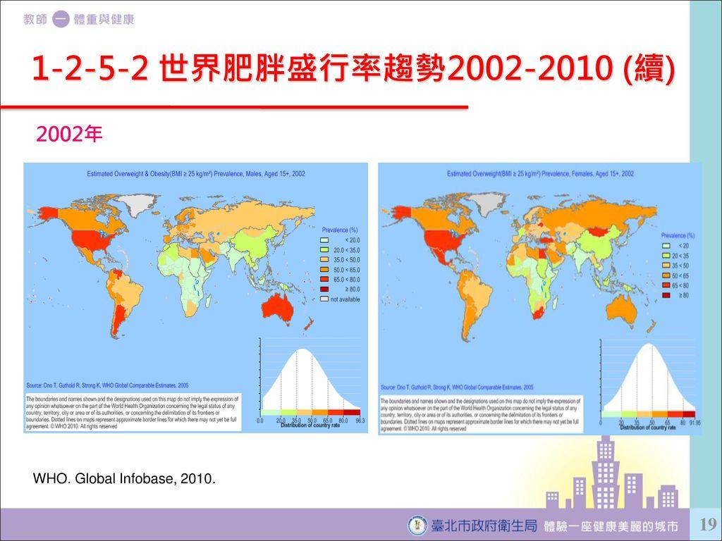 1-2-5-2 世界肥胖盛行率趨勢2002-2010 (續) 2002年 WHO. Global Infobase, 2010.