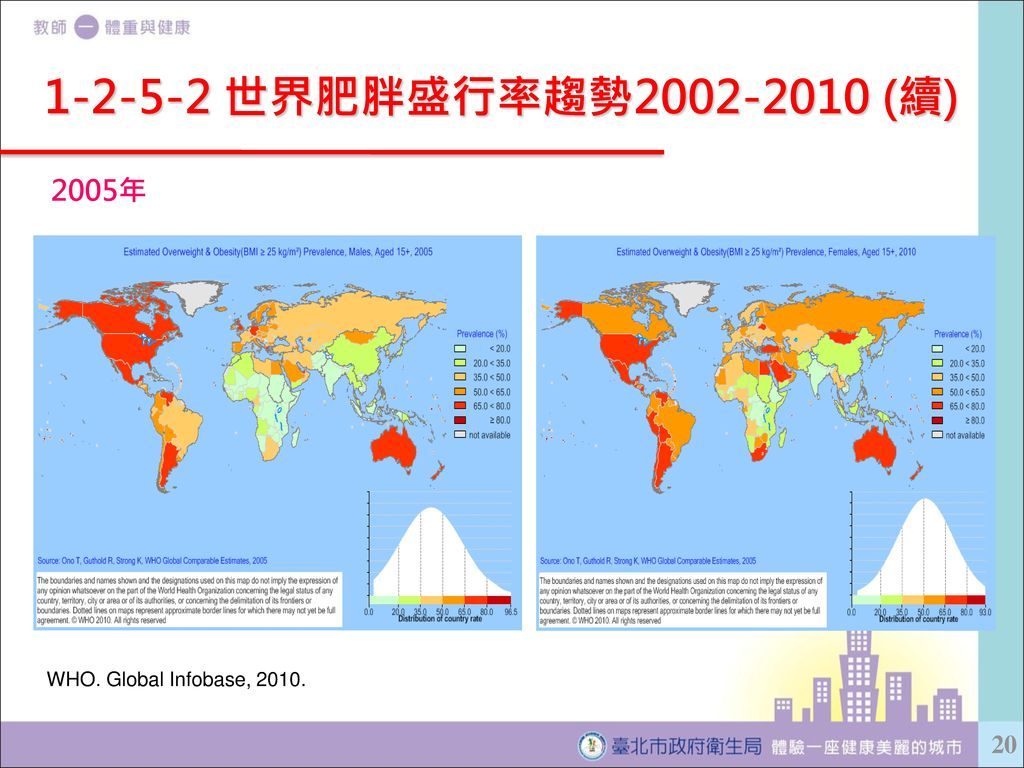 1-2-5-2 世界肥胖盛行率趨勢2002-2010 (續) 2005年 WHO. Global Infobase, 2010.