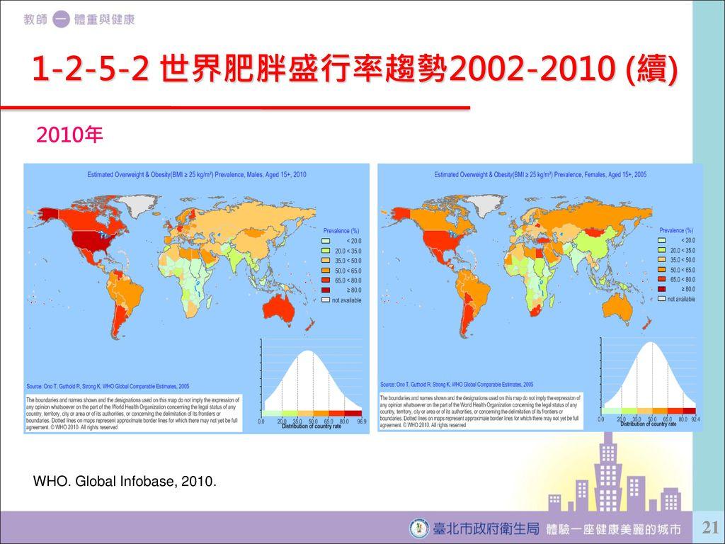 1-2-5-2 世界肥胖盛行率趨勢2002-2010 (續) 2010年 WHO. Global Infobase, 2010.
