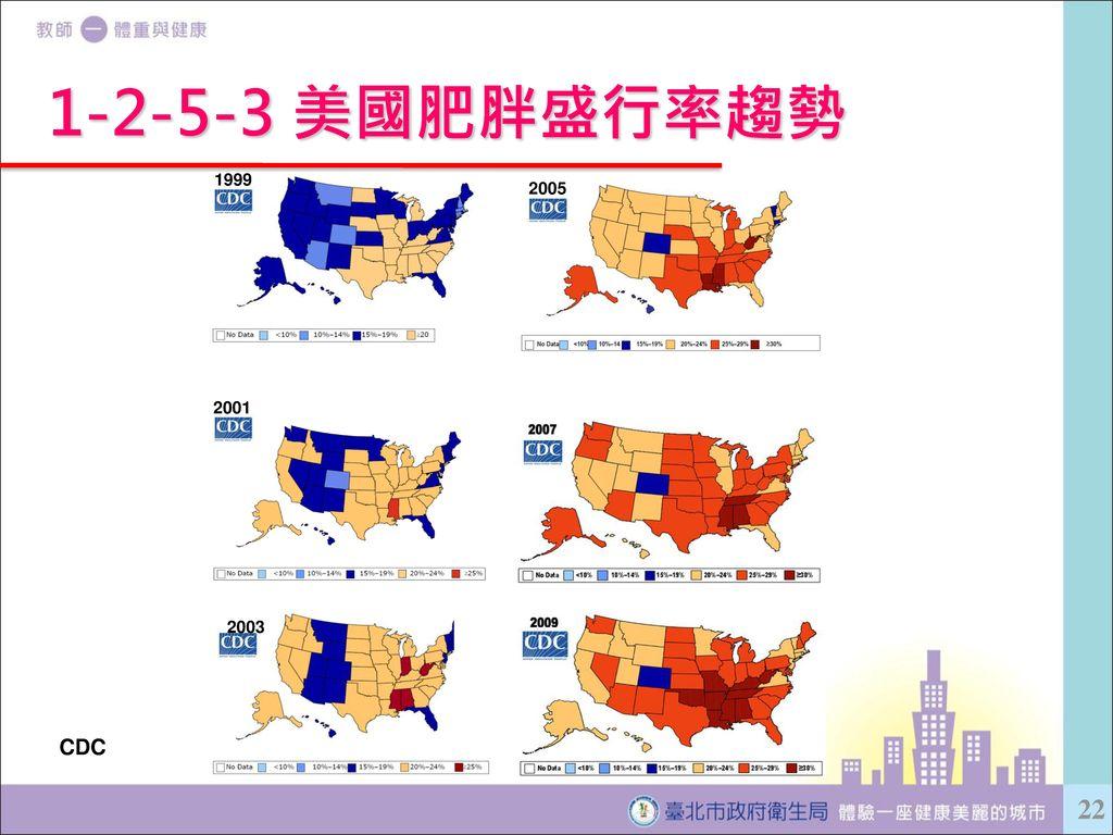 1-2-5-3 美國肥胖盛行率趨勢 2005. 2003. 2001. 1999. 此為美國疾病管制局(CDC)資料,將美國地區(依各州)從1999年至2008年肥胖盛行趨勢。10年的時間,盛行率從15~19%升至25%以上,且範圍擴大幾乎涵蓋美國半個領土。