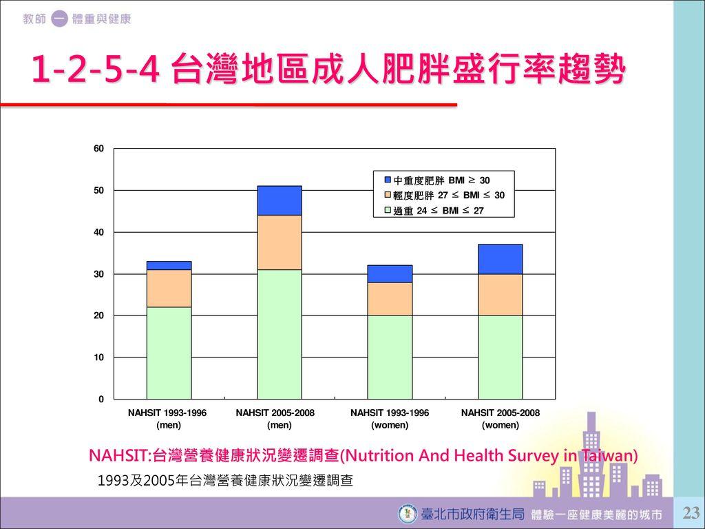 NAHSIT:台灣營養健康狀況變遷調查(Nutrition And Health Survey in Taiwan)
