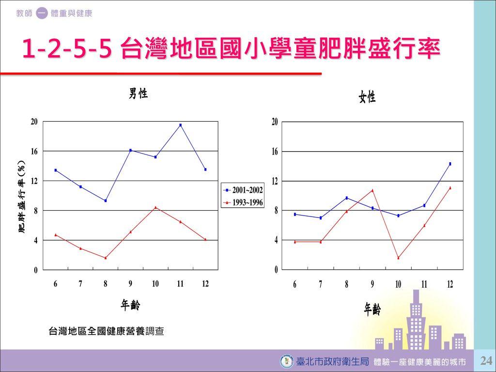 1-2-5-5 台灣地區國小學童肥胖盛行率 台灣地區全國健康營養調查