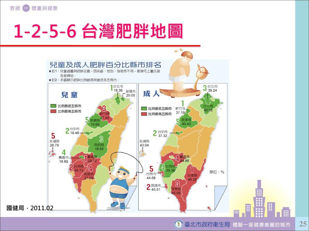 1-2-5-6 台灣肥胖地圖 2011年國健局公佈之最新資料,都市人比非都市人瘦,與10年前的調查結果完全相反,主要是因為都市人較早接受健康飲食資訊,及較重視健康飲食有關。而都市人比較瘦,不代表都市人就沒有肥胖的問題,而是肥胖的增加速度比非都市人慢。