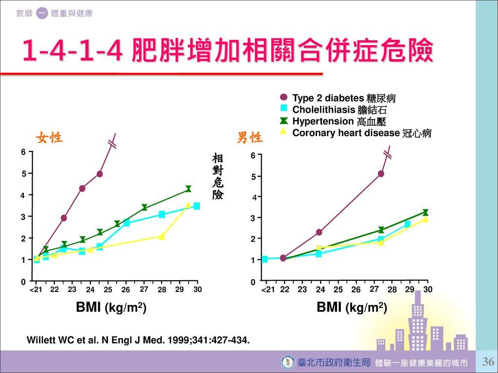 1-4-1-4 肥胖增加相關合併症危險 BMI (kg/m2) 女性 男性 相對危險 Type 2 diabetes 糖尿病