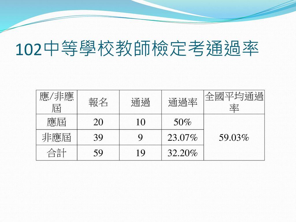 102中等學校教師檢定考通過率 應/非應屆 報名 通過 通過率 全國平均通過率 應屆 20 10 50% 59.03% 非應屆 39 9