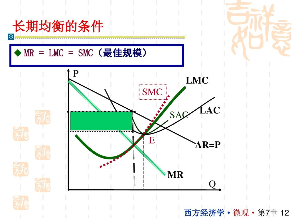 长期均衡的条件 MR = LMC = SMC(最佳规模) P LMC SMC LAC SAC E AR=P MR Q