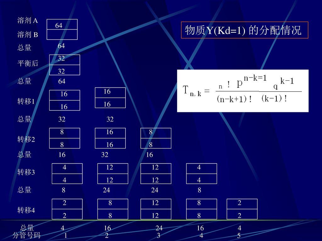 物质Y(Kd=1) 的分配情况 溶剂 A 溶剂 B 总量 64 64 32 平衡后 总量 64 16 16 转移1 总量 32 32 8