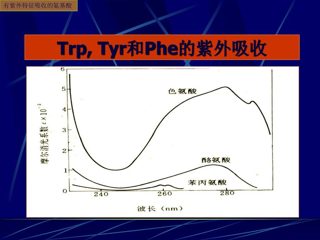 有紫外特征吸收的氨基酸 Trp, Tyr和Phe的紫外吸收