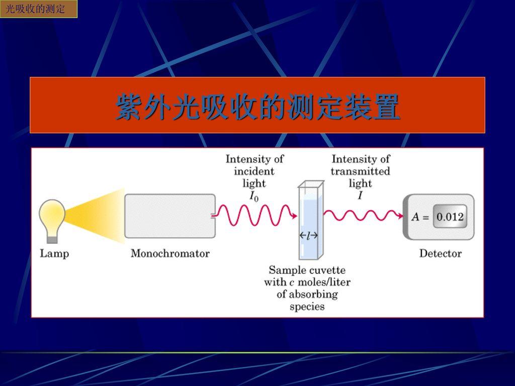 光吸收的测定 紫外光吸收的测定装置