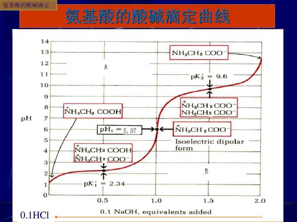 氨基酸的酸碱滴定 氨基酸的酸碱滴定曲线 0.1HCl 0.1HCl