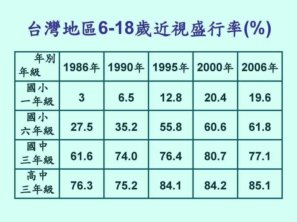 台灣地區6-18歲近視盛行率(%) 年別 年級 1986年 1990年 1995年 2000年 2006年 國小 一年級 3 6.5