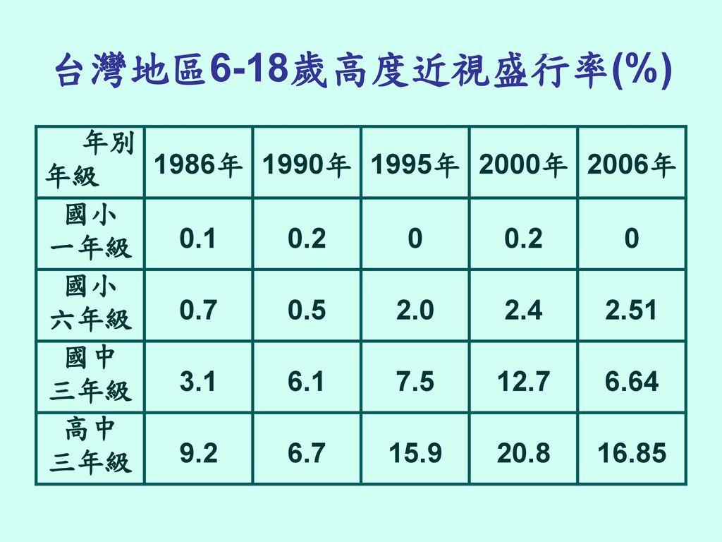 台灣地區6-18歲高度近視盛行率(%) 年別 年級 1986年 1990年 1995年 2000年 2006年 國小 一年級 0.1 0.2