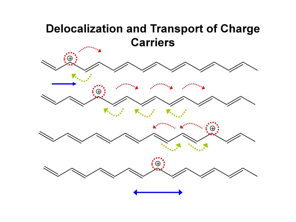 Delocalization and Transport of Charge Carriers
