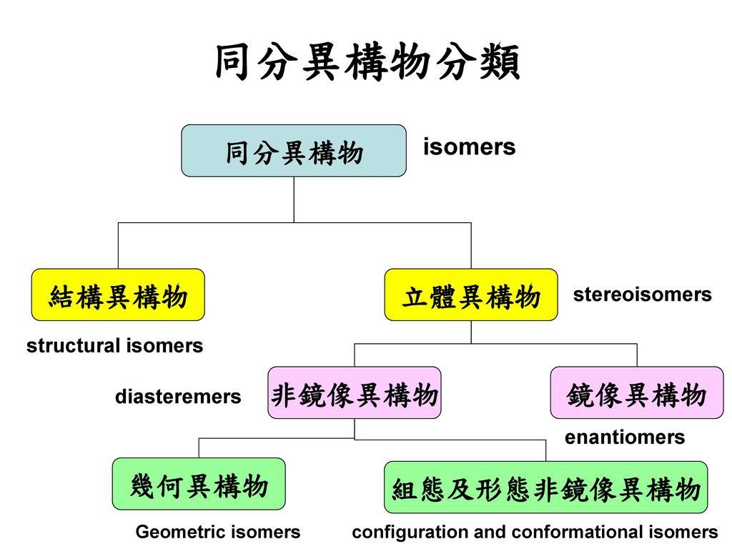 同分異構物分類 同分異構物 結構異構物 立體異構物 非鏡像異構物 鏡像異構物 幾何異構物 組態及形態非鏡像異構物 isomers
