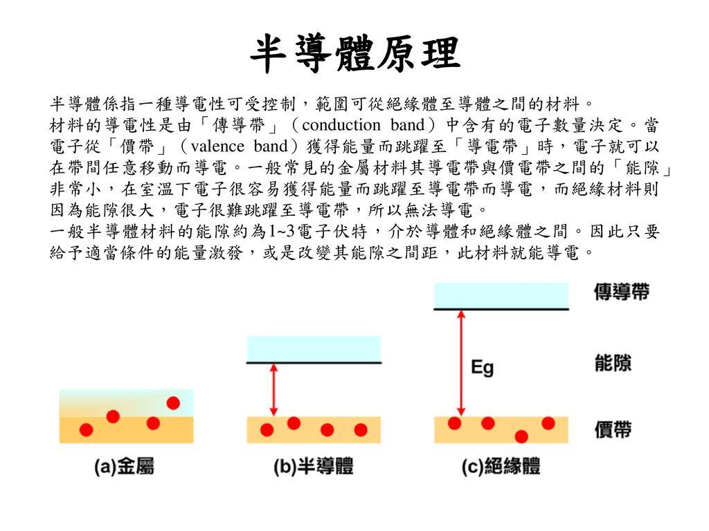 半導體原理 半導體係指一種導電性可受控制,範圍可從絕緣體至導體之間的材料。