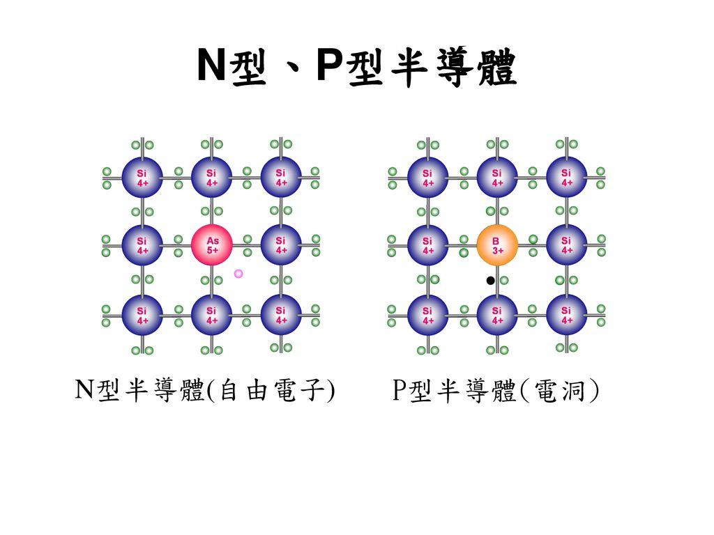 N型、P型半導體 N型半導體(自由電子) P型半導體(電洞)