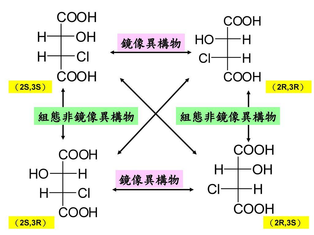 鏡像異構物 (2S,3S) (2R,3R) 組態非鏡像異構物 組態非鏡像異構物 鏡像異構物 (2S,3R) (2R,3S)