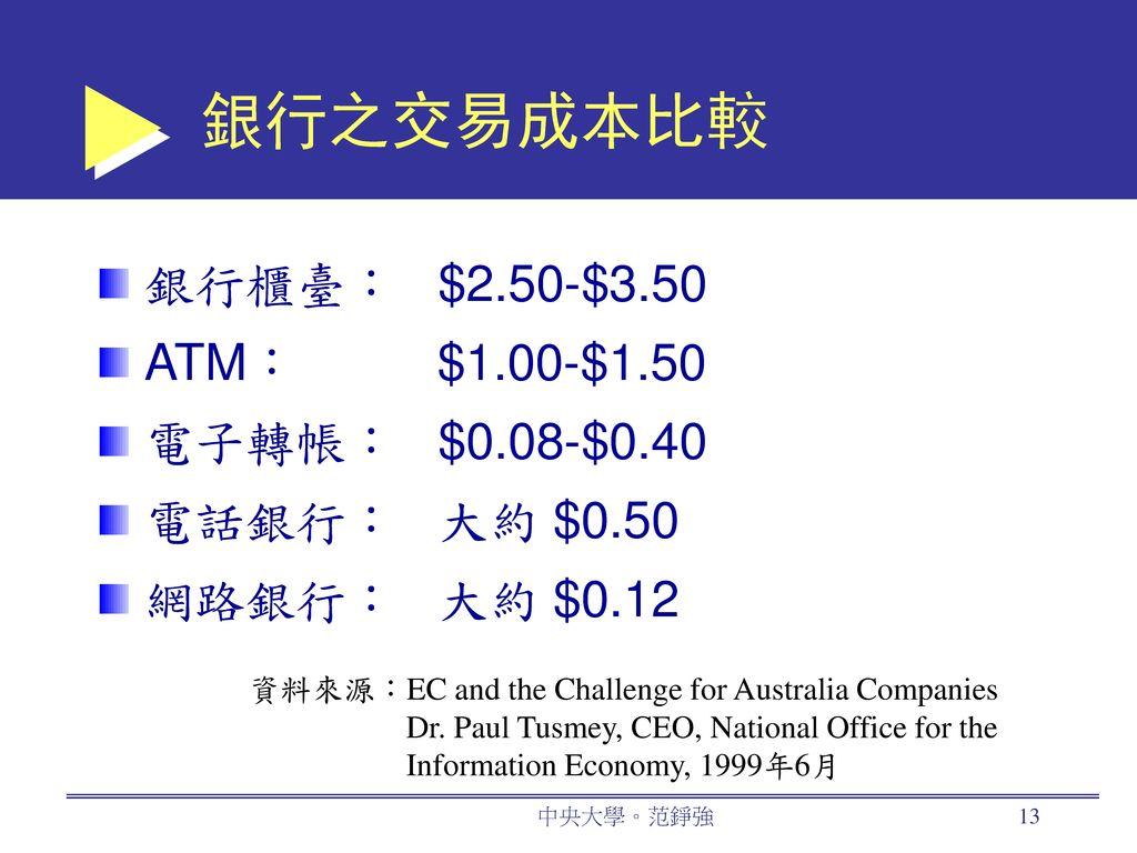 銀行之交易成本比較 銀行櫃臺: $2.50-$3.50 ATM: $1.00-$1.50 電子轉帳: $0.08-$0.40