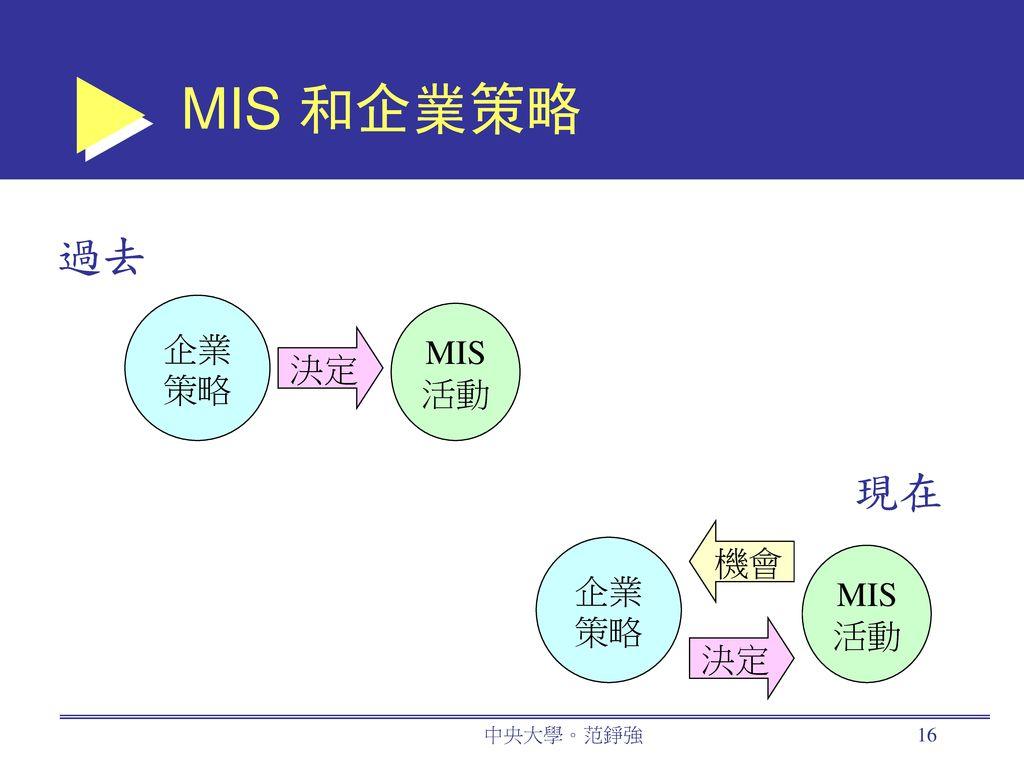 MIS 和企業策略 過去 企業 策略 MIS 活動 決定 現在 機會 企業 策略 MIS 活動 決定 中央大學。范錚強