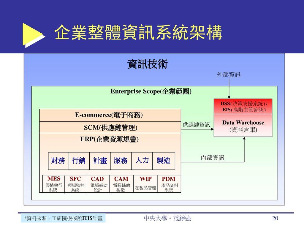 企業整體資訊系統架構 資訊技術 Enterprise Scope(企業範圍) E-commerce(電子商務) SCM(供應鏈管理)