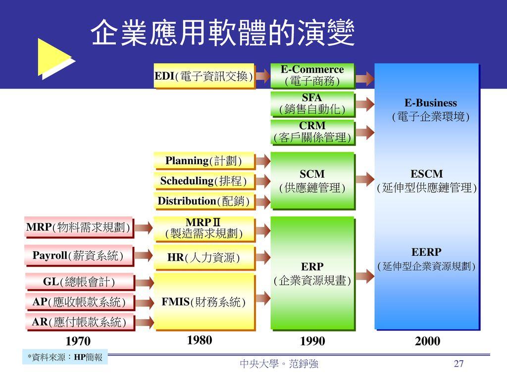 企業應用軟體的演變 1970 1980 1990 2000 E-Commerce EDI(電子資訊交換) (電子商務) SFA
