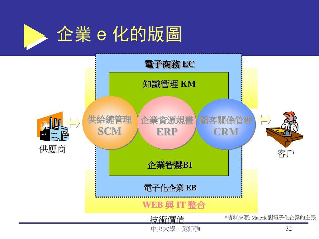 企業 e 化的版圖 SCM ERP CRM 電子商務 EC 企業價值 知識管理 KM 供給鏈管理 企業資源規畫 顧客關係管理 供應商 客戶