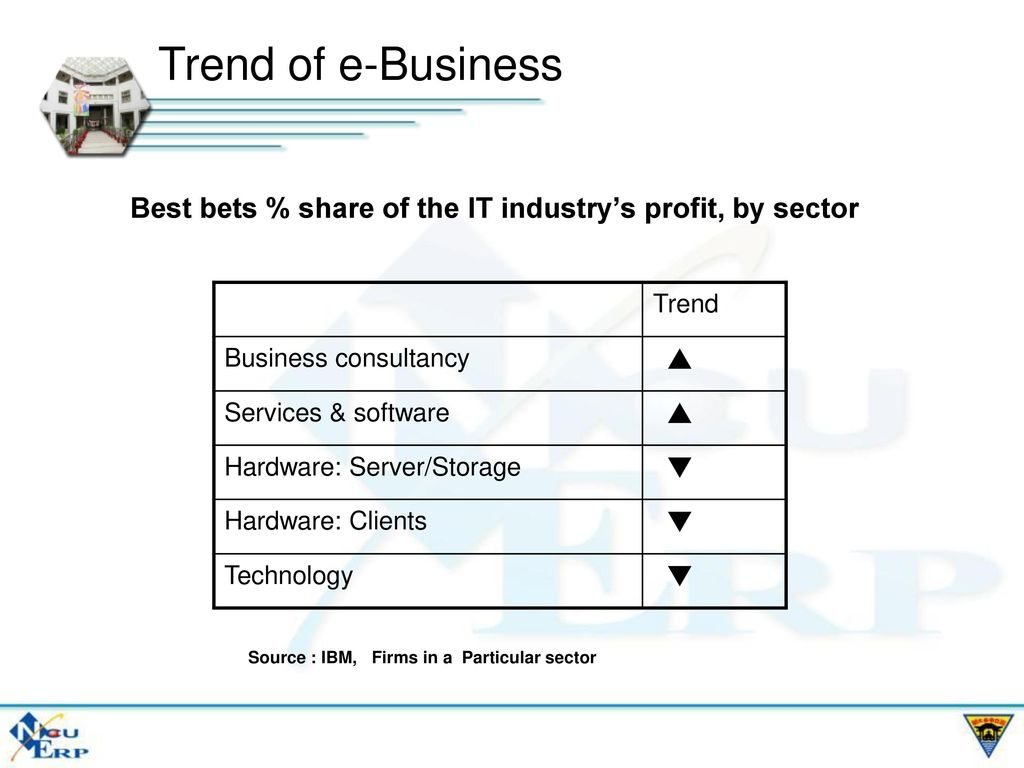 Trend of e-Business Best bets % share of the IT industry's profit, by sector. Trend. Business consultancy.