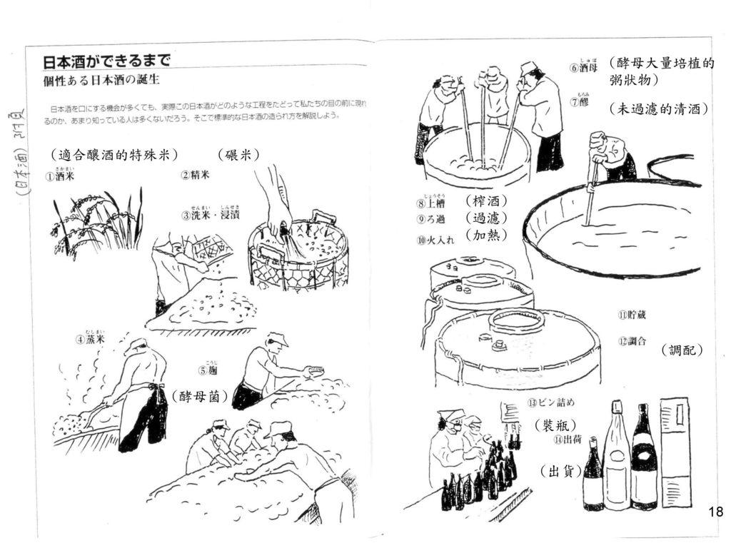 (酵母大量培植的粥狀物) (未過濾的清酒) (適合釀酒的特殊米) (碾米) (榨酒) (過濾) (加熱) (桶內) (調配) (酵母菌) (裝瓶) (出貨)