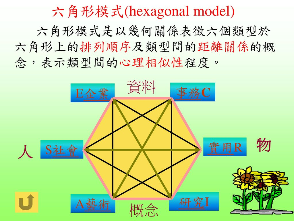 六角形模式(hexagonal model)