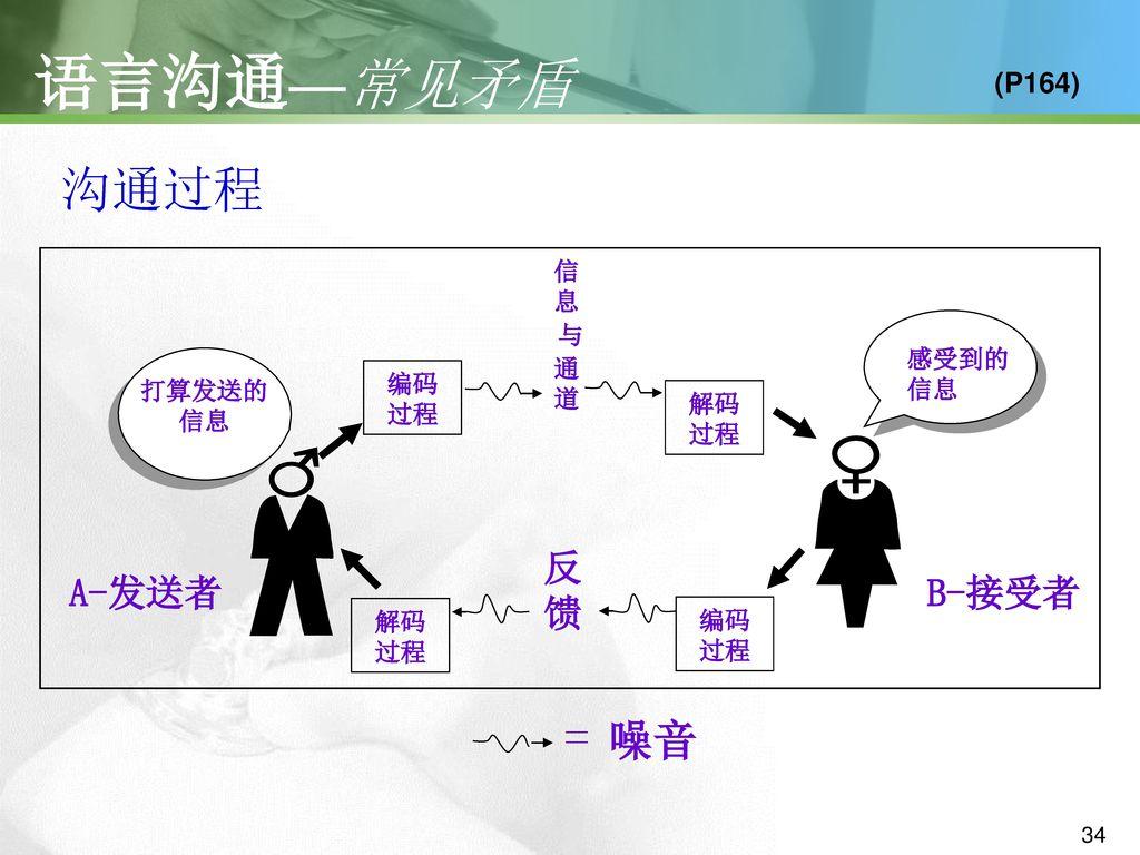 语言沟通—常见矛盾 沟通过程 = 噪音 A-发送者 B-接受者 反馈 (P164) 信息 与 通道 感受到的信息 编码过程 打算发送的信息