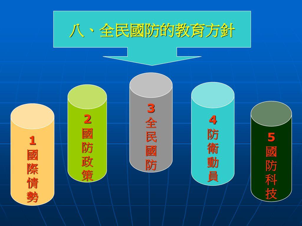 八、全民國防的教育方針 3 全 民 國 防 4 防 衛 動 員 2 國 防 政 策 5 國 防 科 技 1 國 際 情 勢