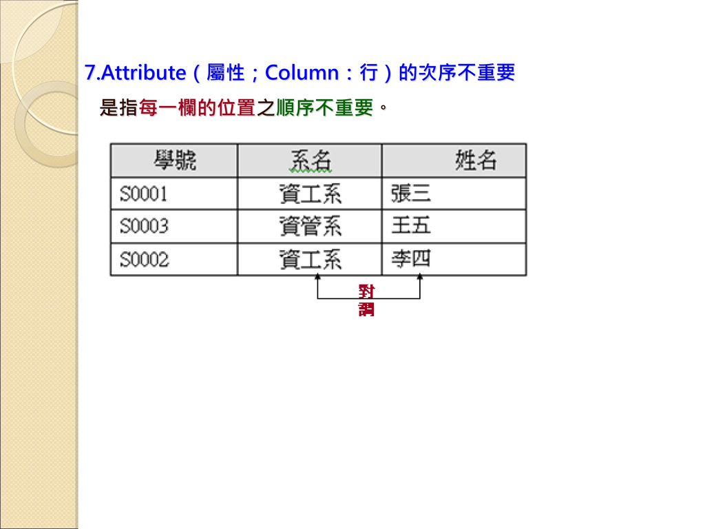 7.Attribute(屬性;Column:行)的次序不重要