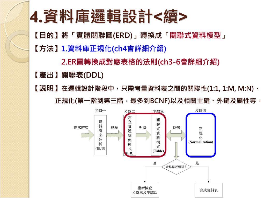 4.資料庫邏輯設計<續> 【目的】將「實體關聯圖(ERD)」轉換成「關聯式資料模型」