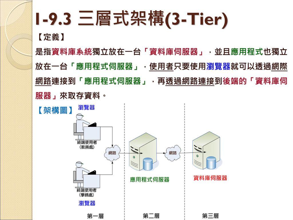 1-9.3 三層式架構(3-Tier) 【定義】 是指資料庫系統獨立放在一台「資料庫伺服器」,並且應用程式也獨立放在一台「應用程式伺服器」,使用者只要使用瀏覽器就可以透過網際網路連接到「應用程式伺服器」,再透過網路連接到後端的「資料庫伺服器」來取存資料。