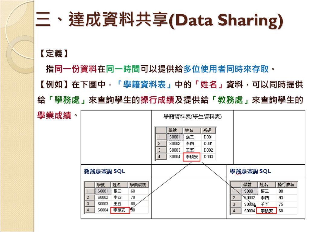 三、達成資料共享(Data Sharing)