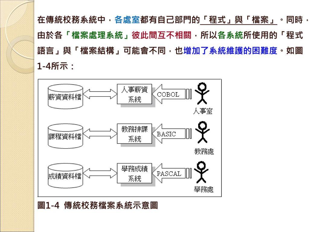 在傳統校務系統中,各處室都有自己部門的「程式」與「檔案」。同時,由於各「檔案處理系統」彼此間互不相關,所以各系統所使用的「程式語言」與「檔案結構」可能會不同,也增加了系統維護的困難度。如圖1-4所示: