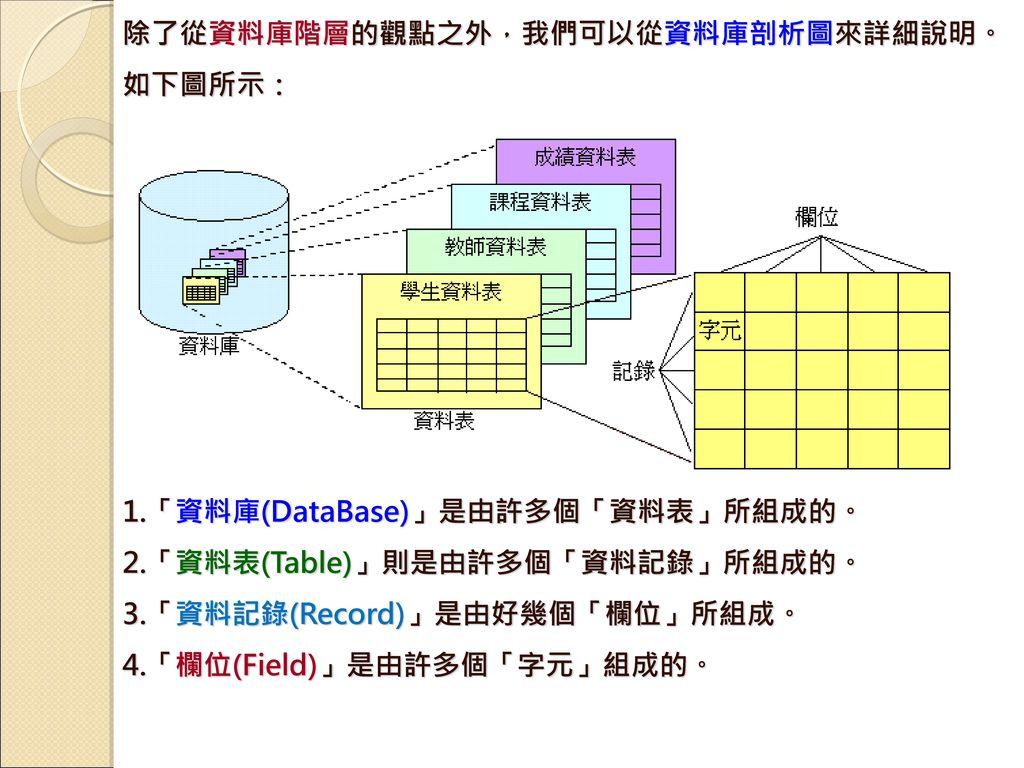除了從資料庫階層的觀點之外,我們可以從資料庫剖析圖來詳細說明。如下圖所示: