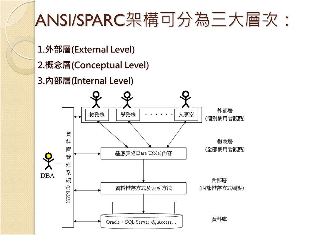 ANSI/SPARC架構可分為三大層次: