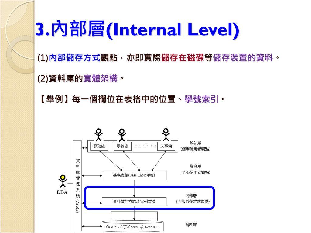 3.內部層(Internal Level) (1)內部儲存方式觀點,亦即實際儲存在磁碟等儲存裝置的資料。 (2)資料庫的實體架構。