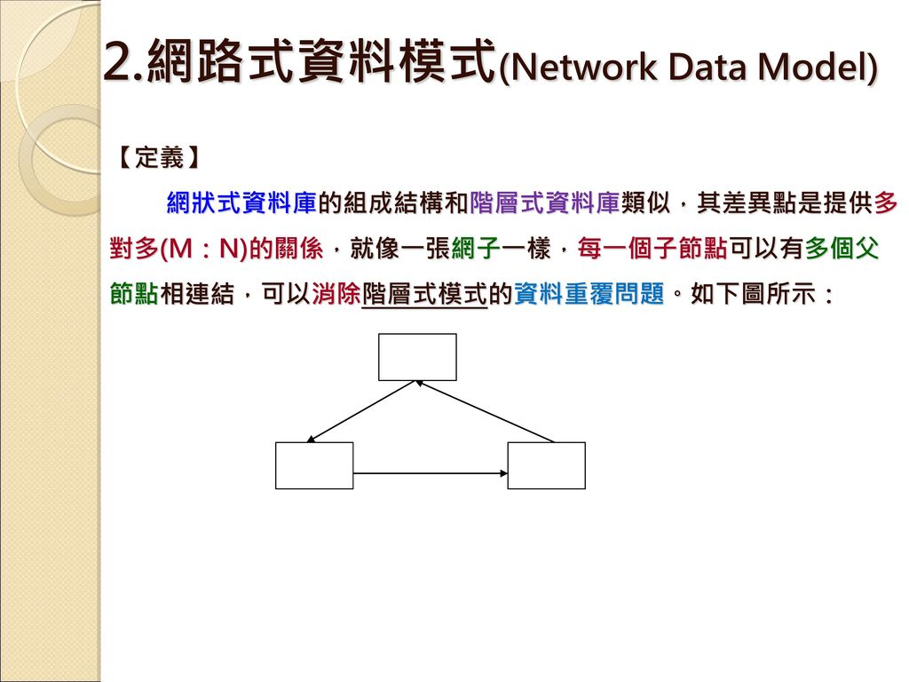 2.網路式資料模式(Network Data Model)
