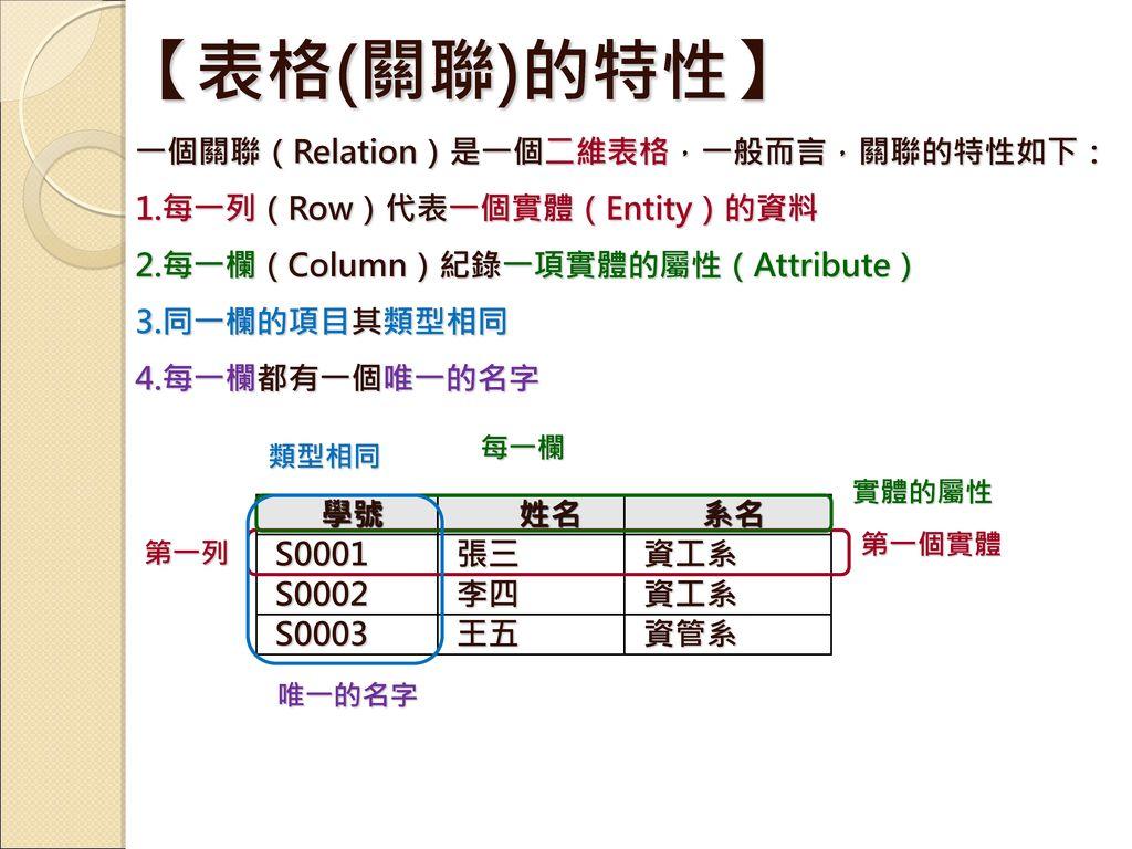 【表格(關聯)的特性】 一個關聯(Relation)是一個二維表格,一般而言,關聯的特性如下: