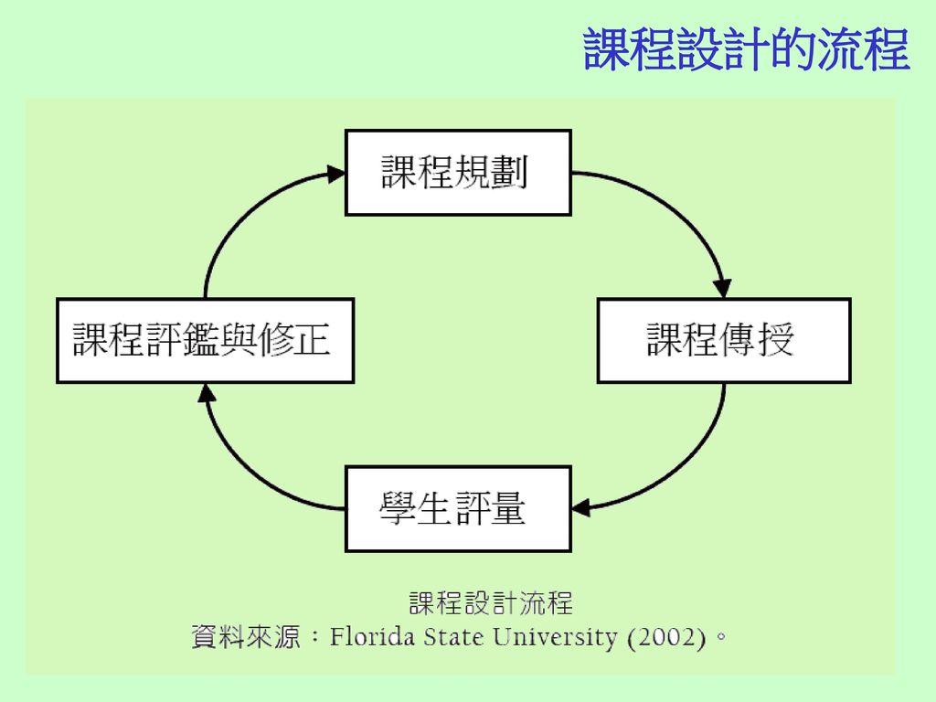 課程設計的流程