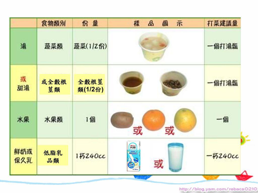 或全穀根莖類 全穀根莖類(1/2份) 低脂乳品類
