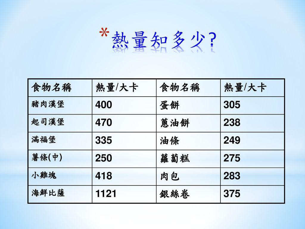 熱量知多少 食物名稱 熱量/大卡 400 蛋餅 305 470 蔥油餅 238 335 油條 249 250 蘿蔔糕 275 418 肉包