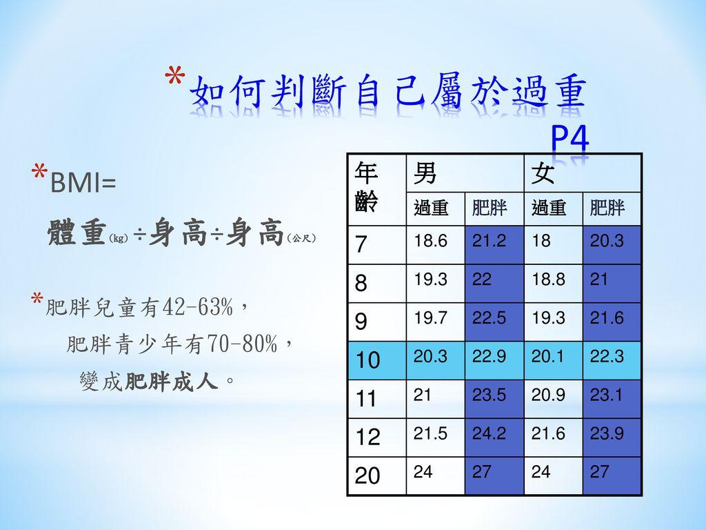 如何判斷自己屬於過重 P4 BMI= 體重(kg) ÷身高÷身高(公尺) 年齡 男 女 7 8 9 10 11 12 20